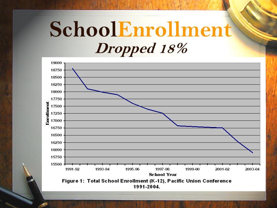 SchoolEnrollment Dropped 18%