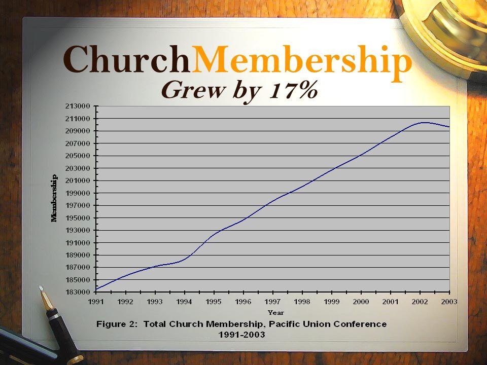 ChurchMembership Grew by 17%