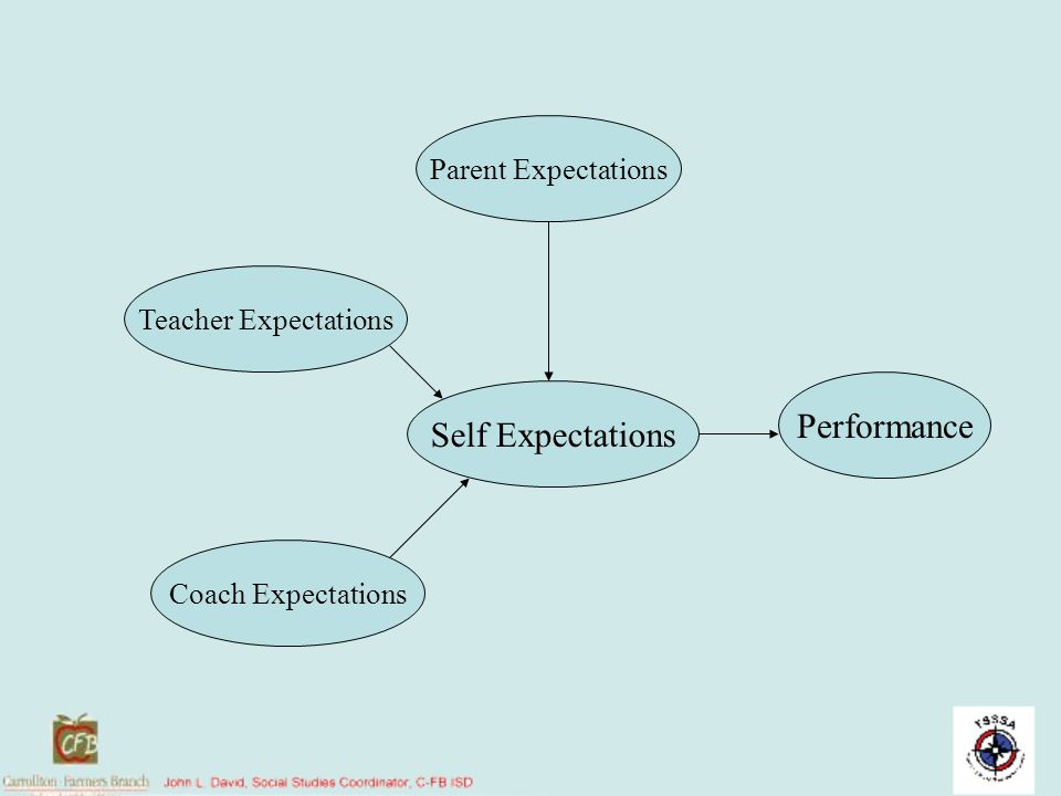 Performance Self Expectations Parent Expectations Teacher Expectations