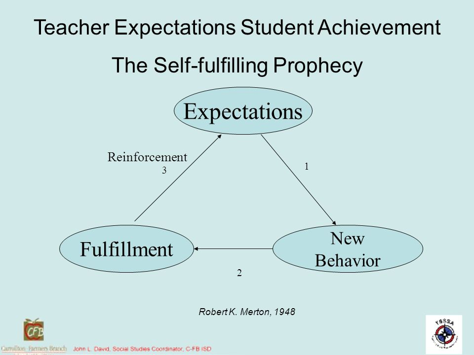 Expectations Teacher Expectations Student Achievement
