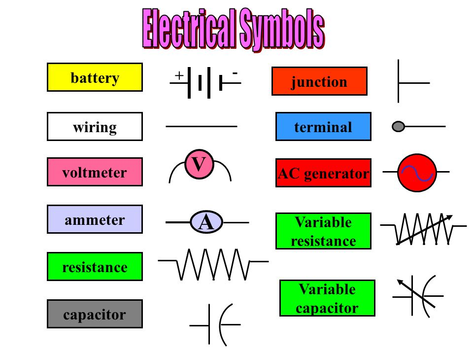 Electrical Symbols A V battery + - junction wiring terminal voltmeter