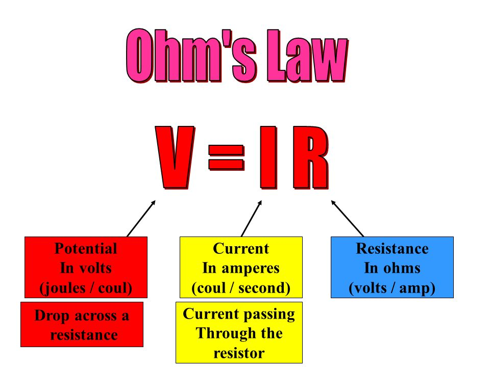 Ohm s Law V = I R Potential In volts (joules / coul) Current