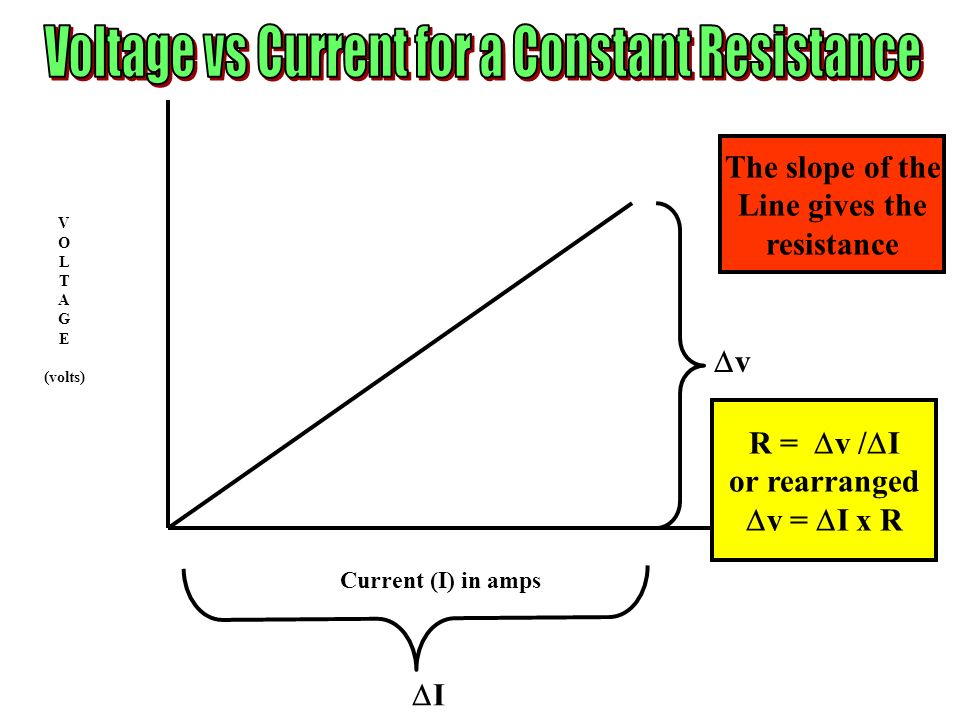 Voltage vs Current for a Constant Resistance