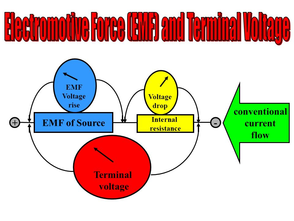 Electromotive Force (EMF) and Terminal Voltage
