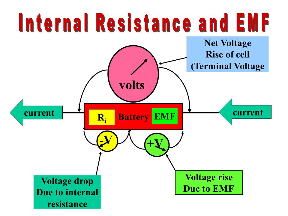 Internal Resistance and EMF