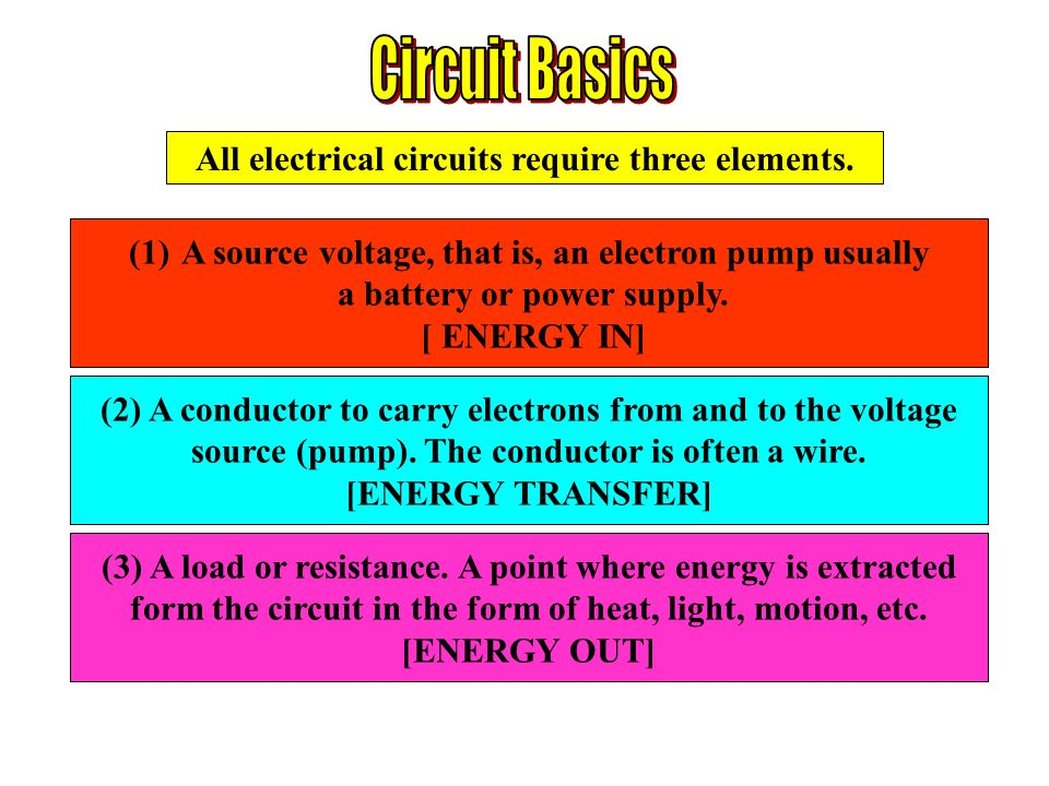 Circuit Basics All electrical circuits require three elements.