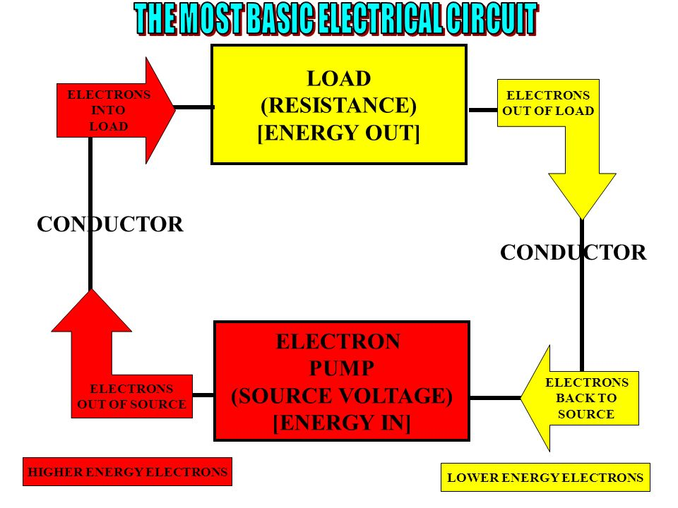 THE MOST BASIC ELECTRICAL CIRCUIT