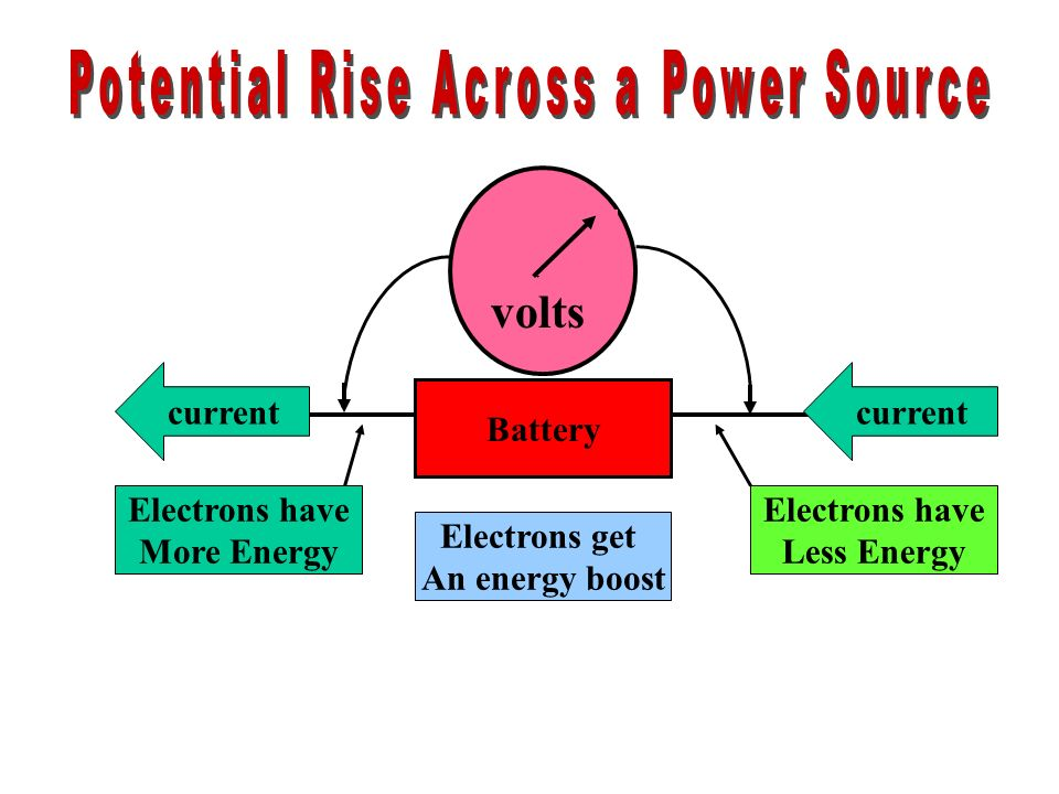 Potential Rise Across a Power Source