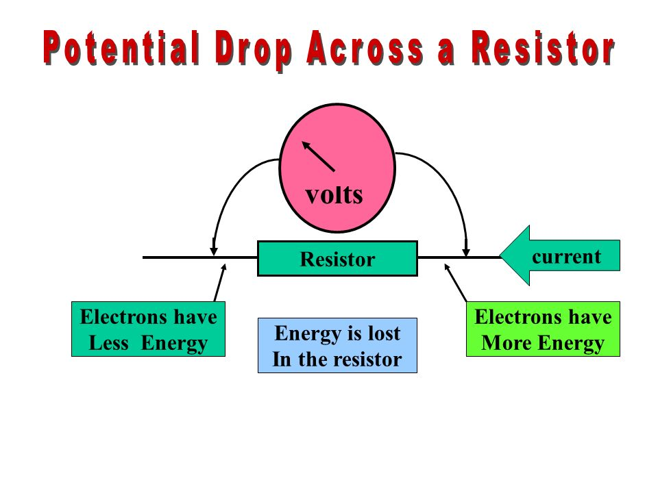 Potential Drop Across a Resistor