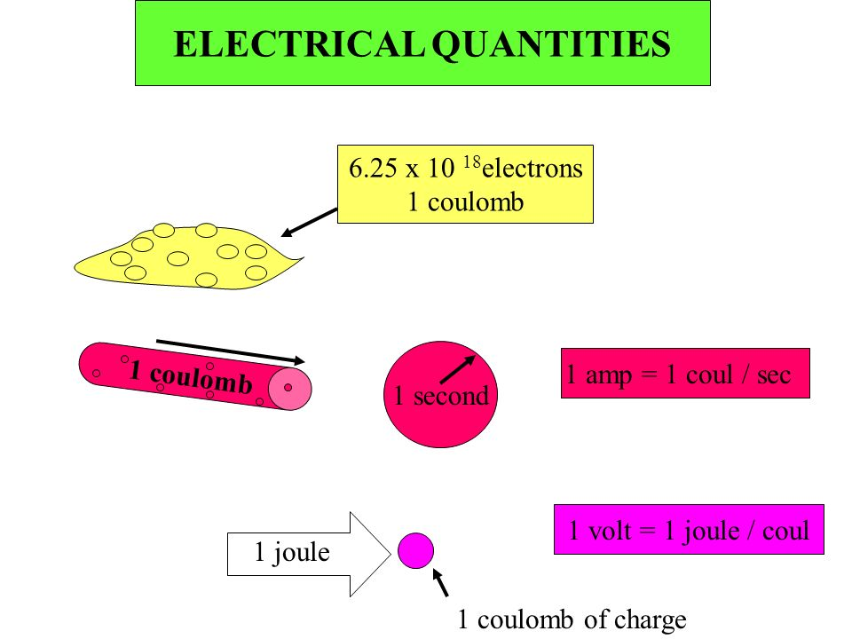 ELECTRICAL QUANTITIES