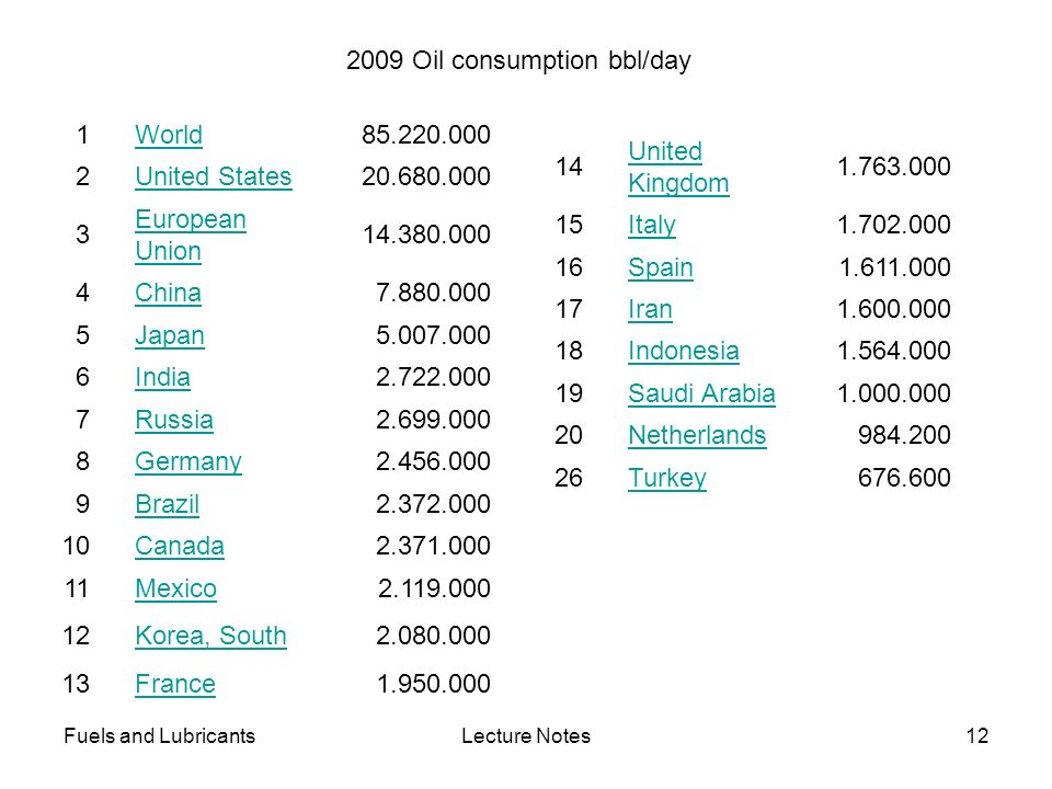 2009 Oil consumption bbl/day 1 World 85.220.000 2 United States