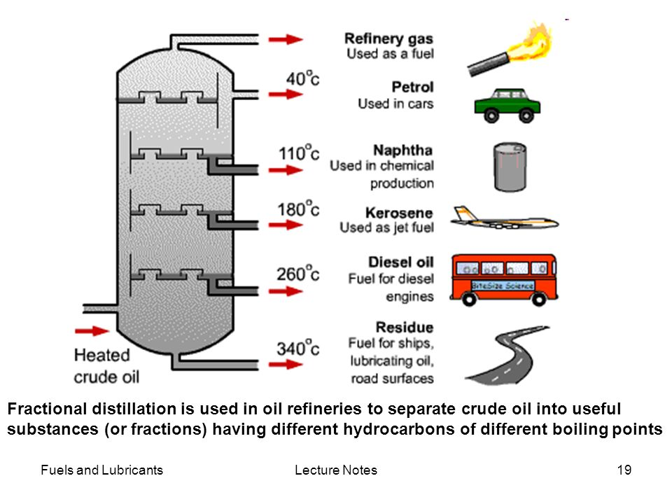 Fractional distillation is used in oil refineries to separate crude oil into useful