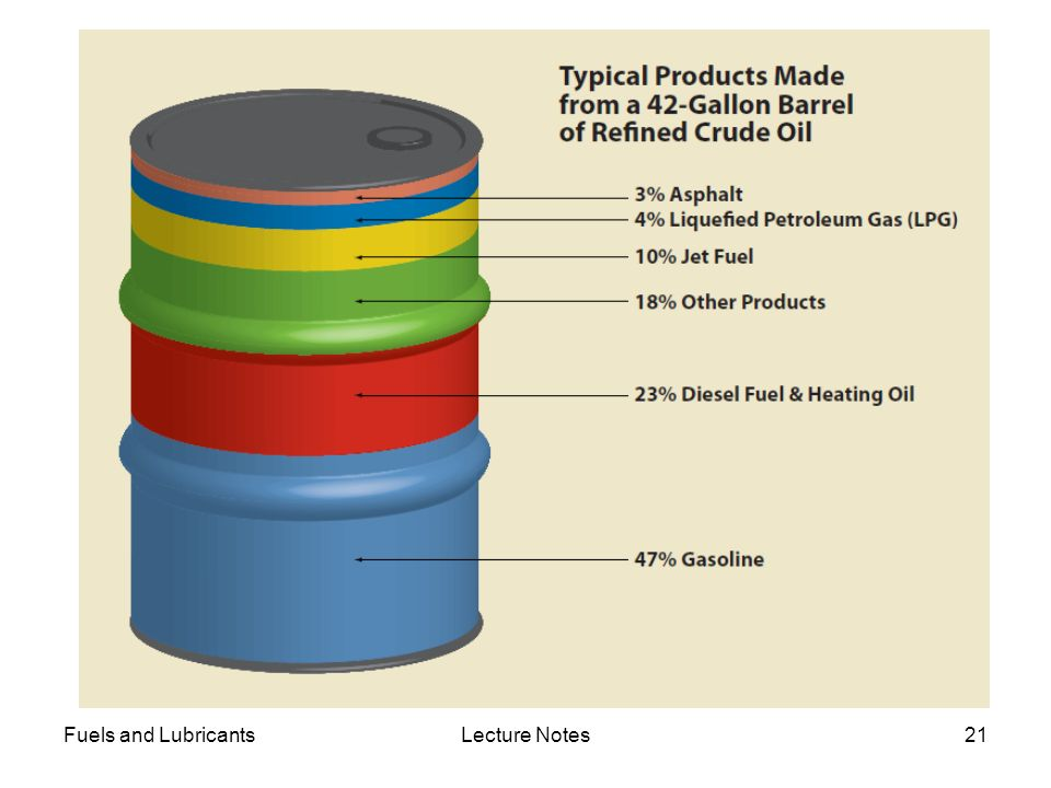 Fuels and Lubricants Lecture Notes