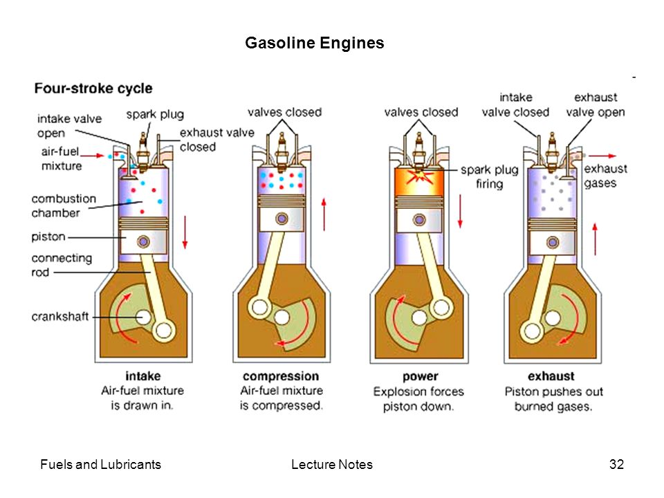 Gasoline Engines Fuels and Lubricants Lecture Notes