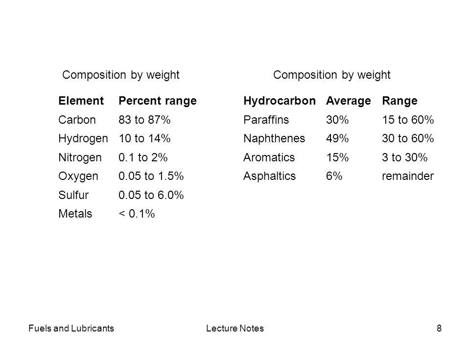 Composition by weight Composition by weight Element Percent range
