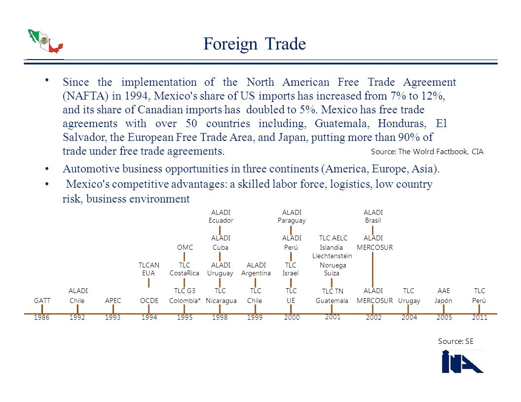 Foreign Trade • Since the implementation of the North American Free Trade Agreement.