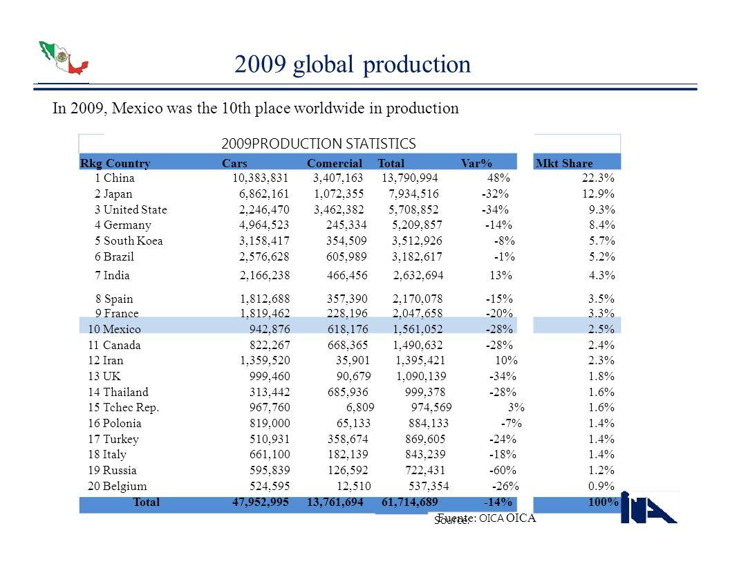 2009PRODUCTION STATISTICS