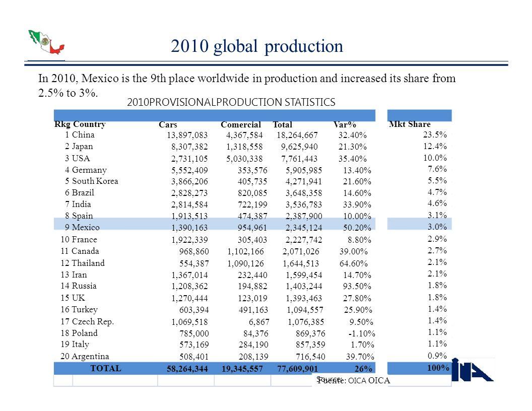 2010 global production 1 China 2 Japan 3 USA 4 Germany 5 South Korea