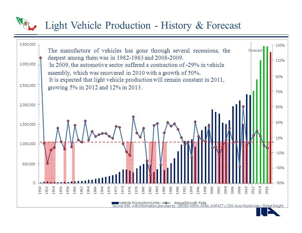 Light Vehicle Production - History & Forecast