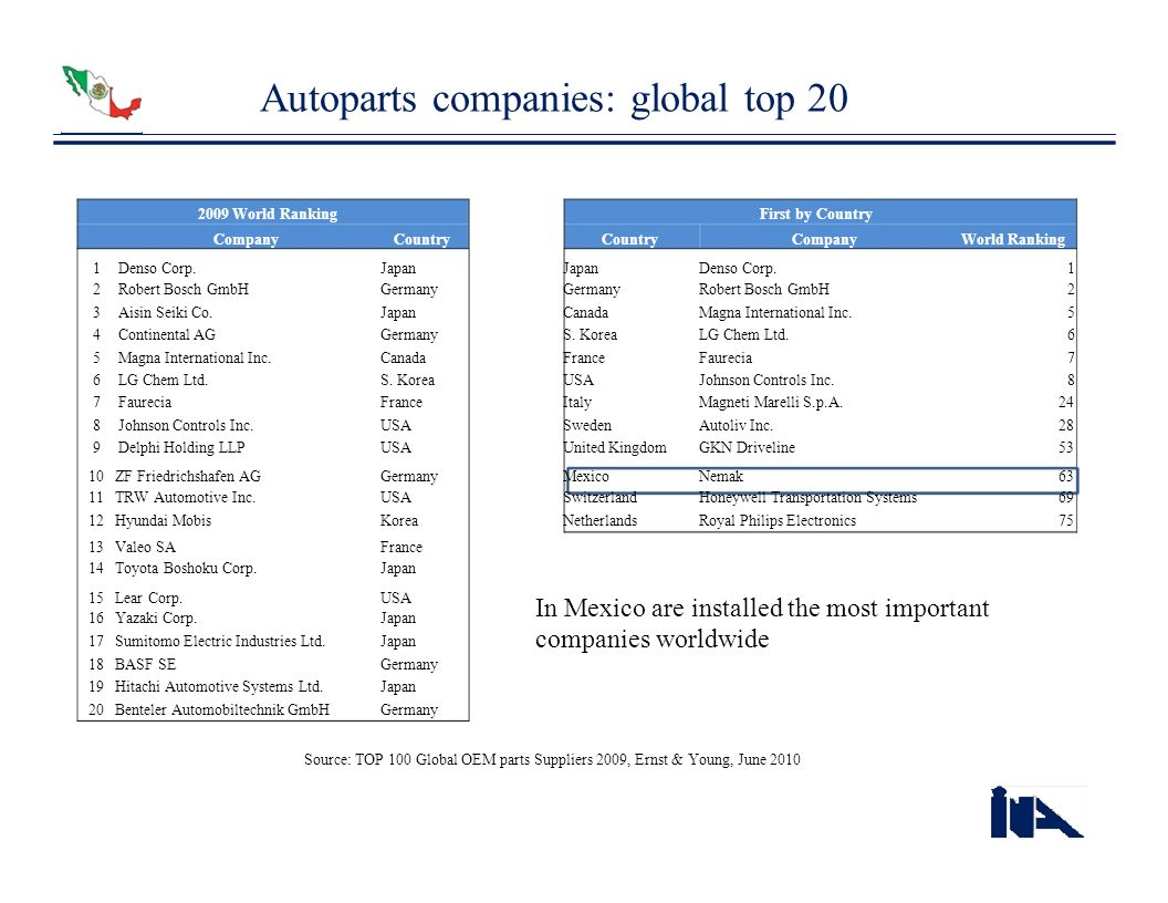 Autoparts companies: global top 20