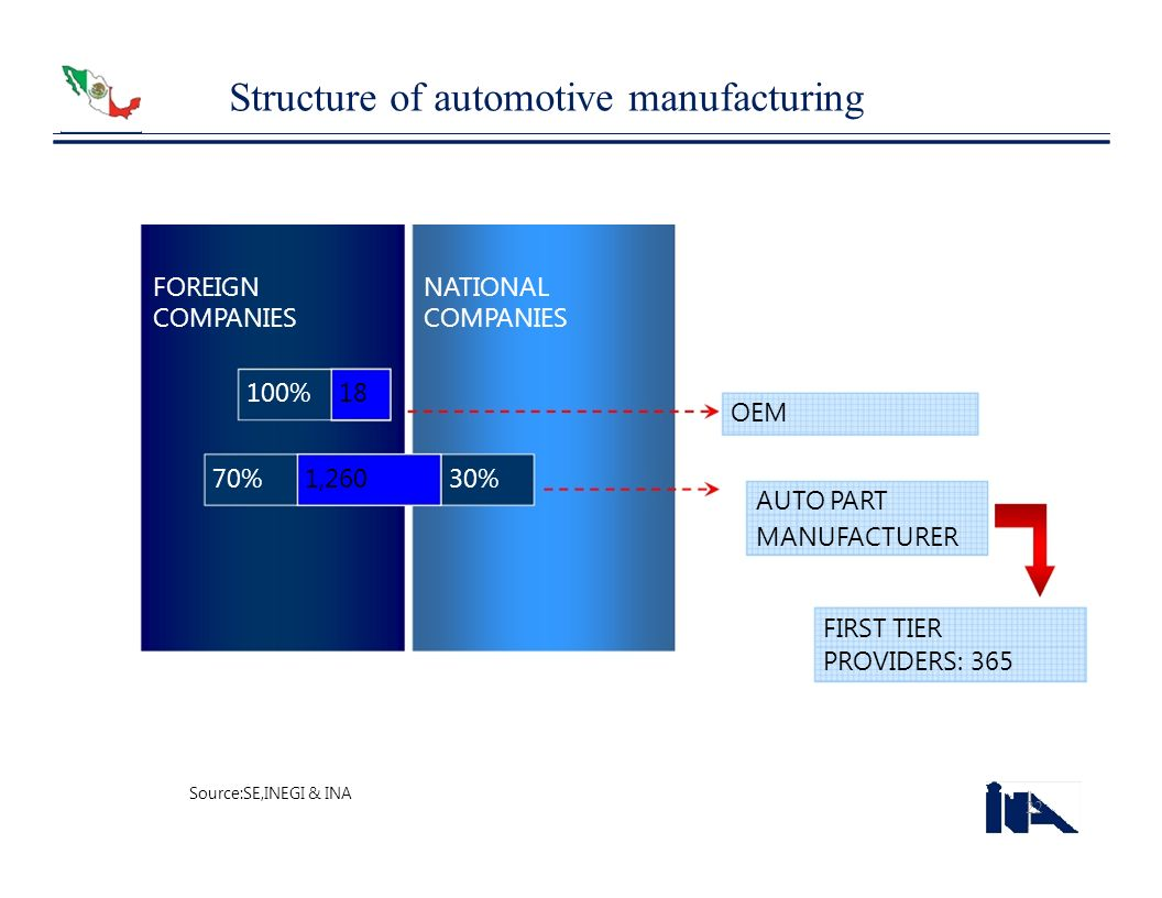 Structure of automotive manufacturing
