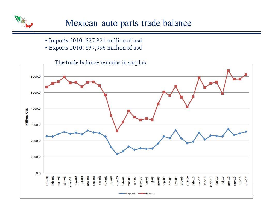 Mexican auto parts trade balance