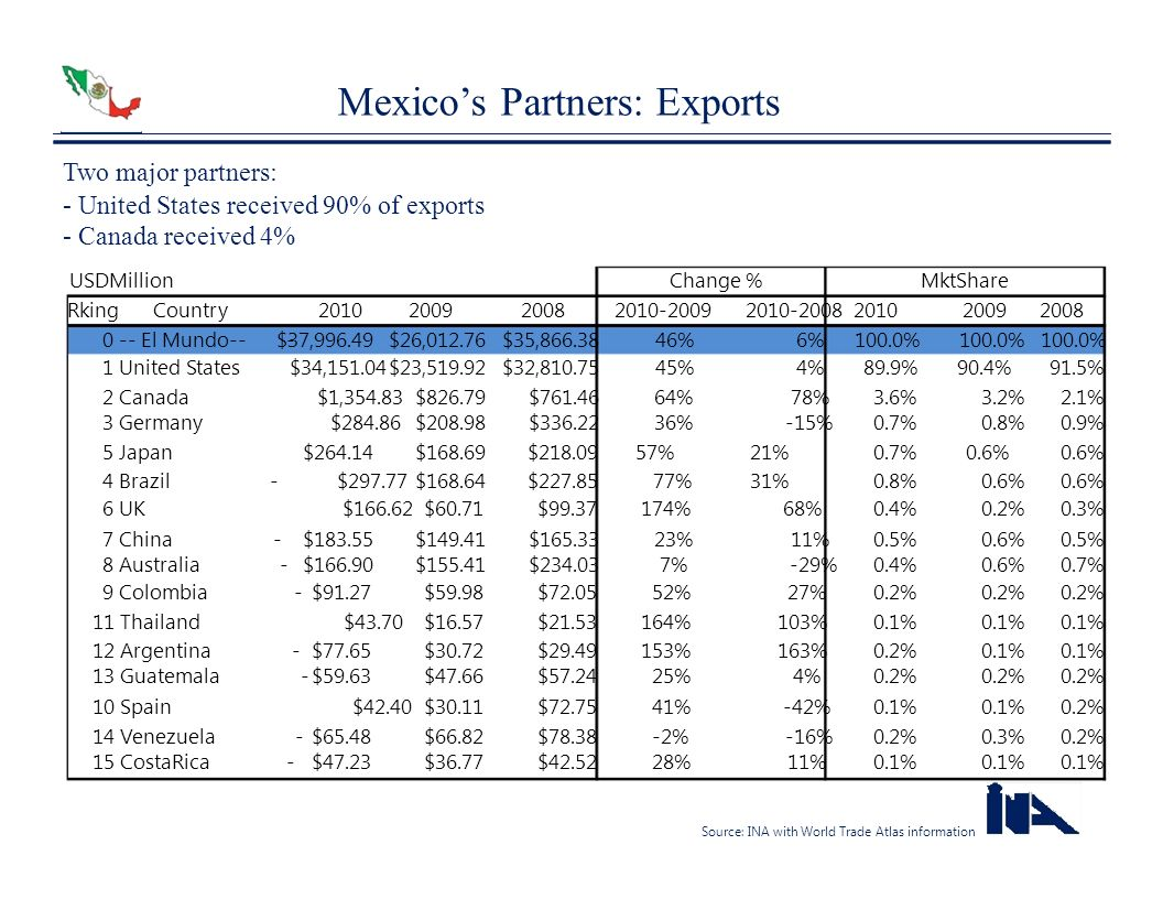 Mexico's Partners: Exports