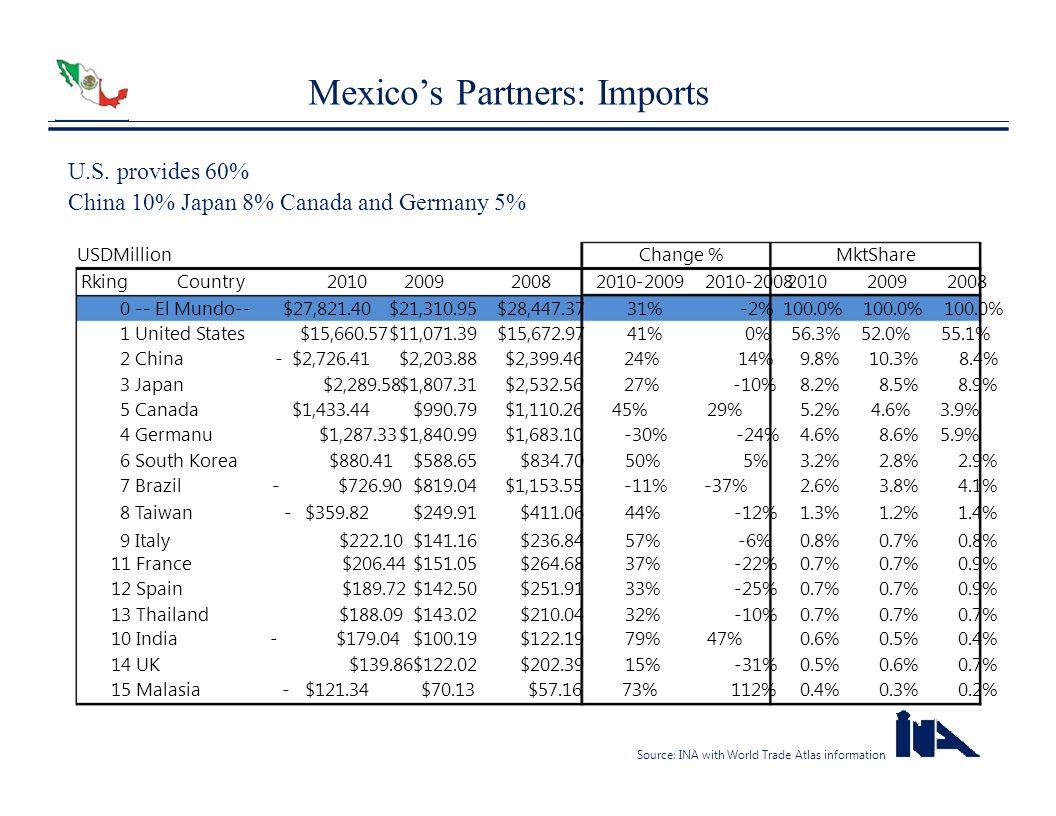 Mexico's Partners: Imports