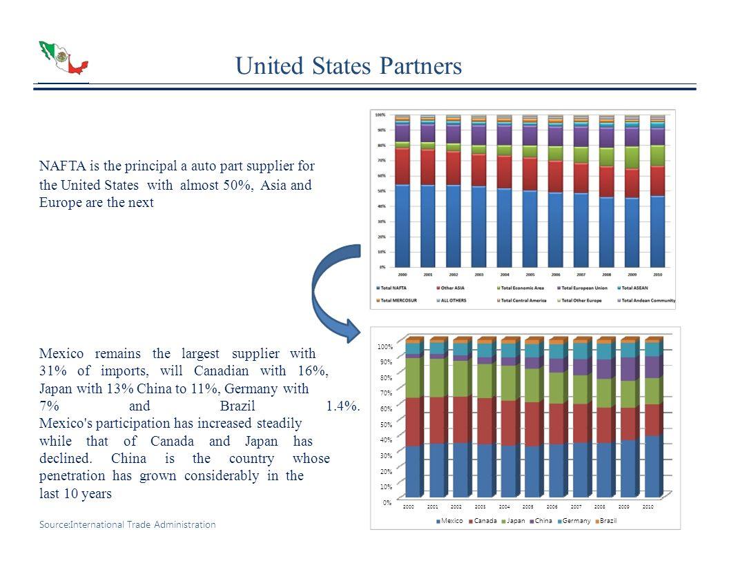 United States Partners