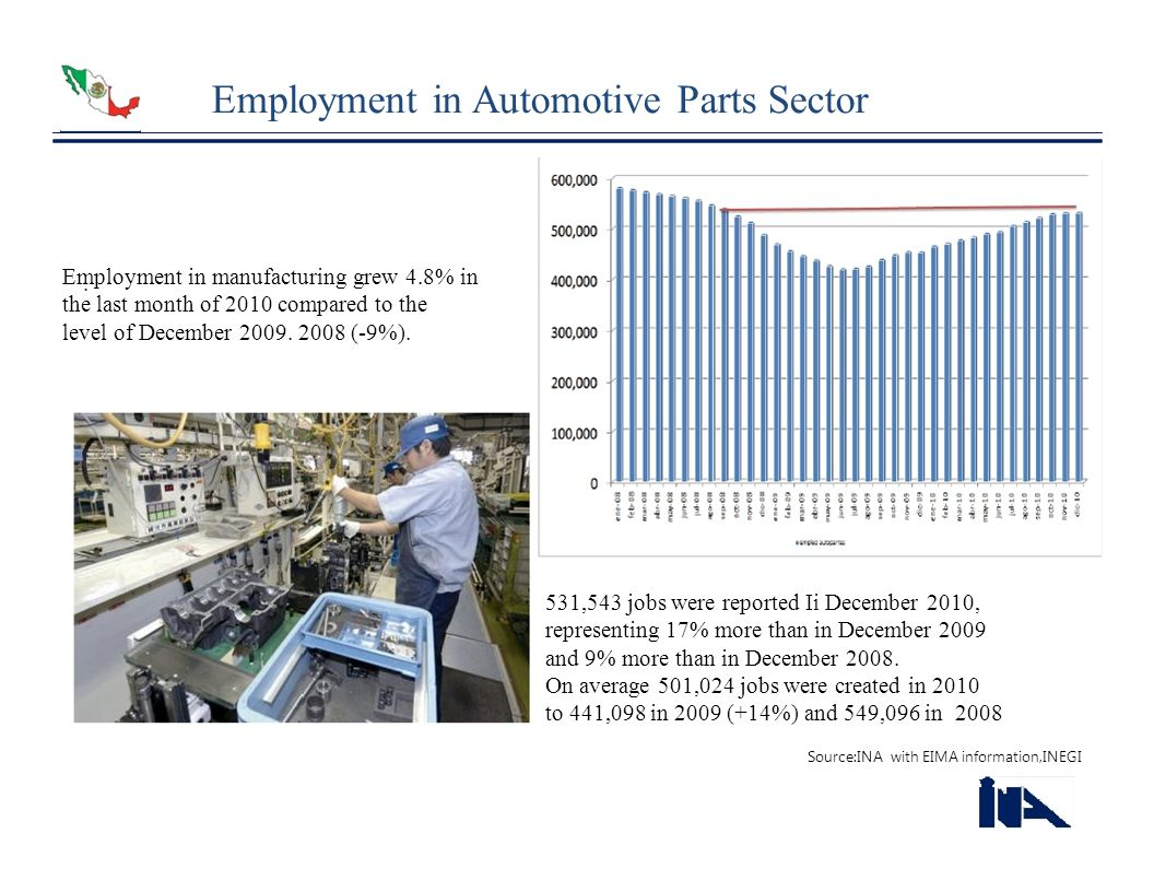 Employment in Automotive Parts Sector