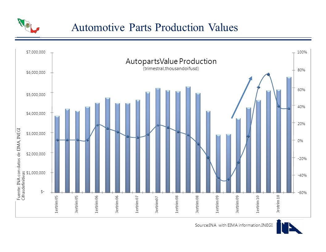 Automotive Parts Production Values