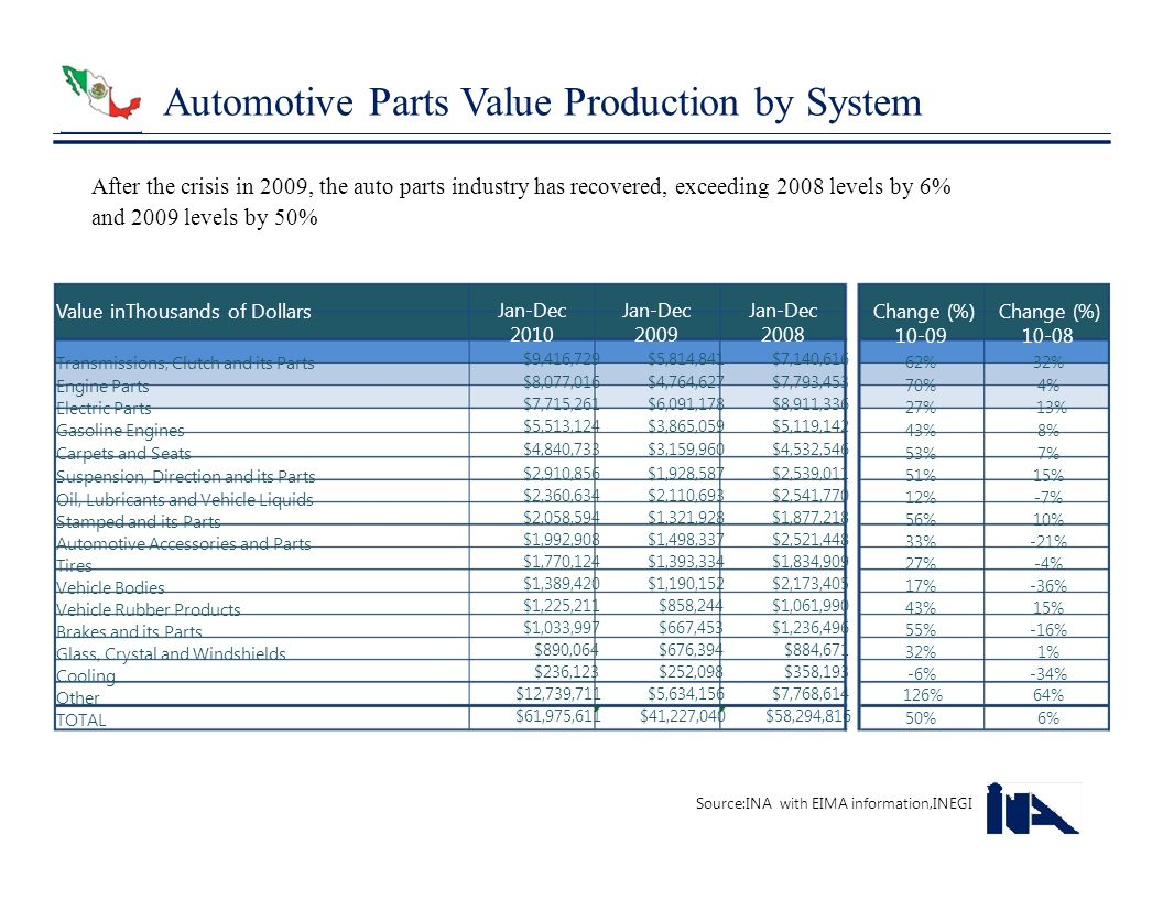 Automotive Parts Value Production by System