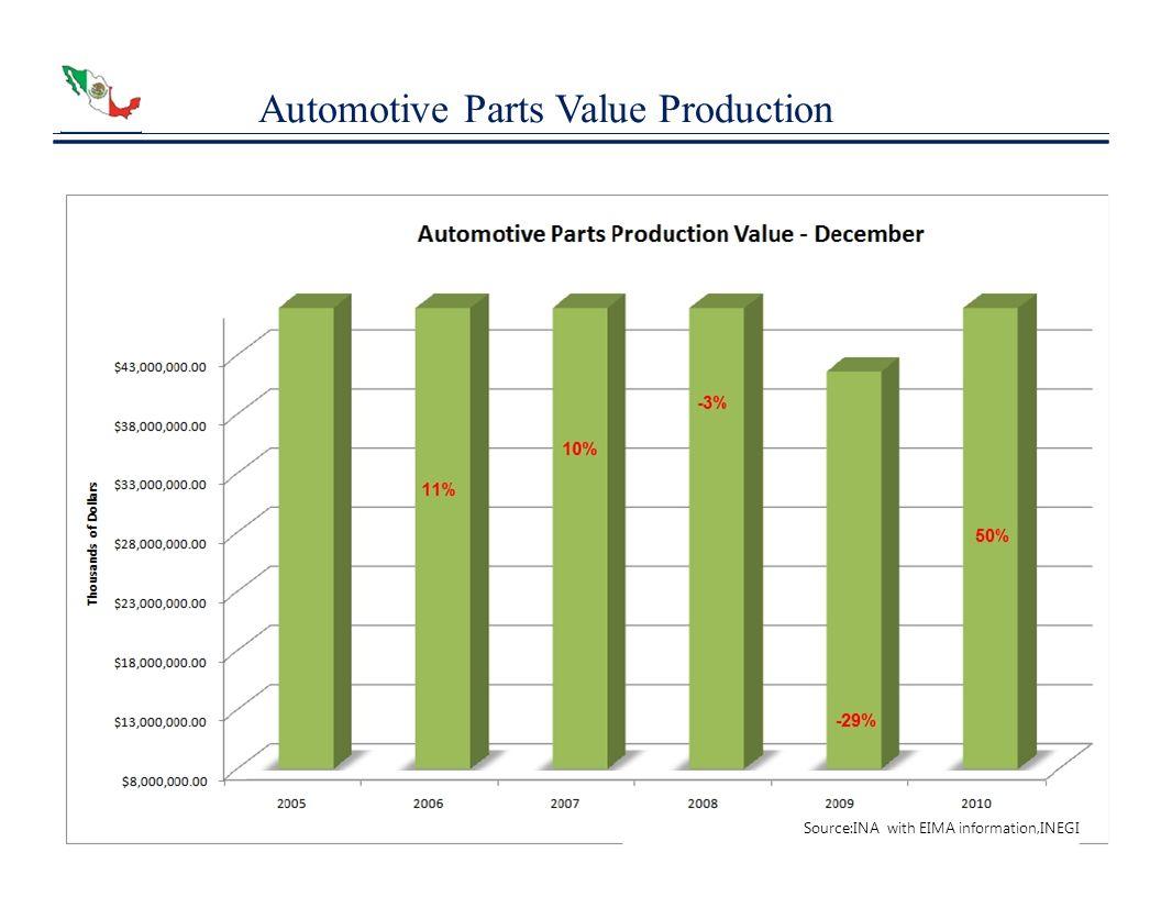 Automotive Parts Value Production
