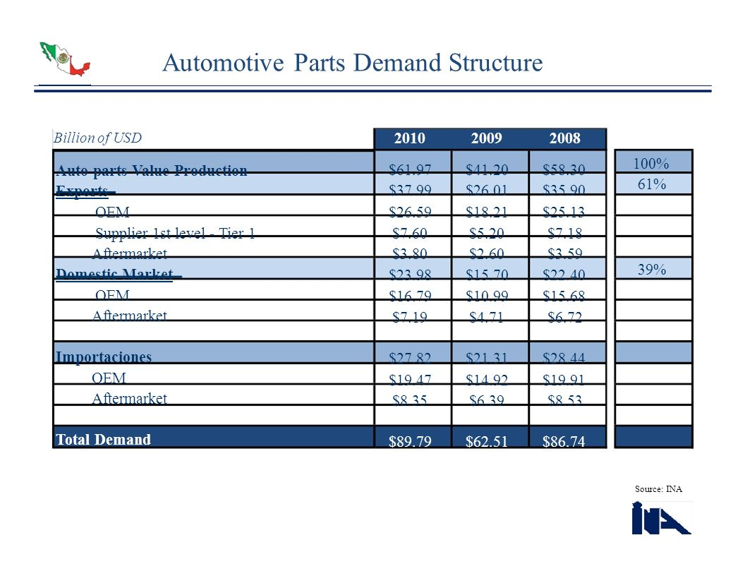 Automotive Parts Demand Structure