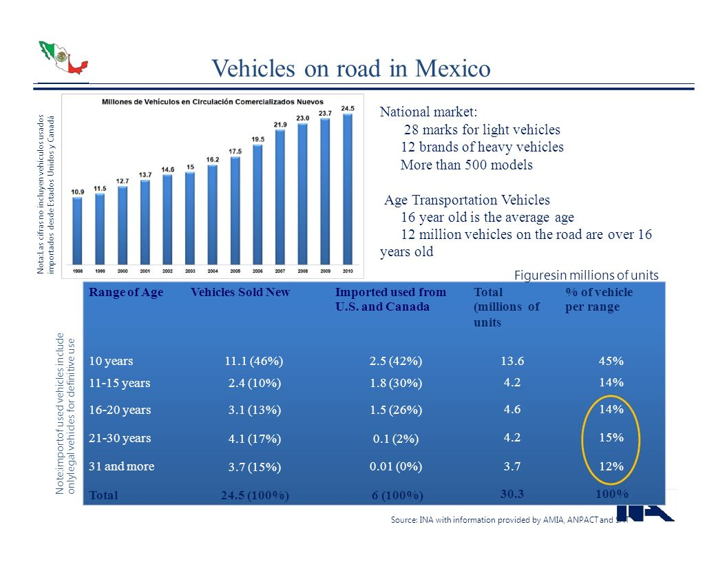 Vehicles on road in Mexico