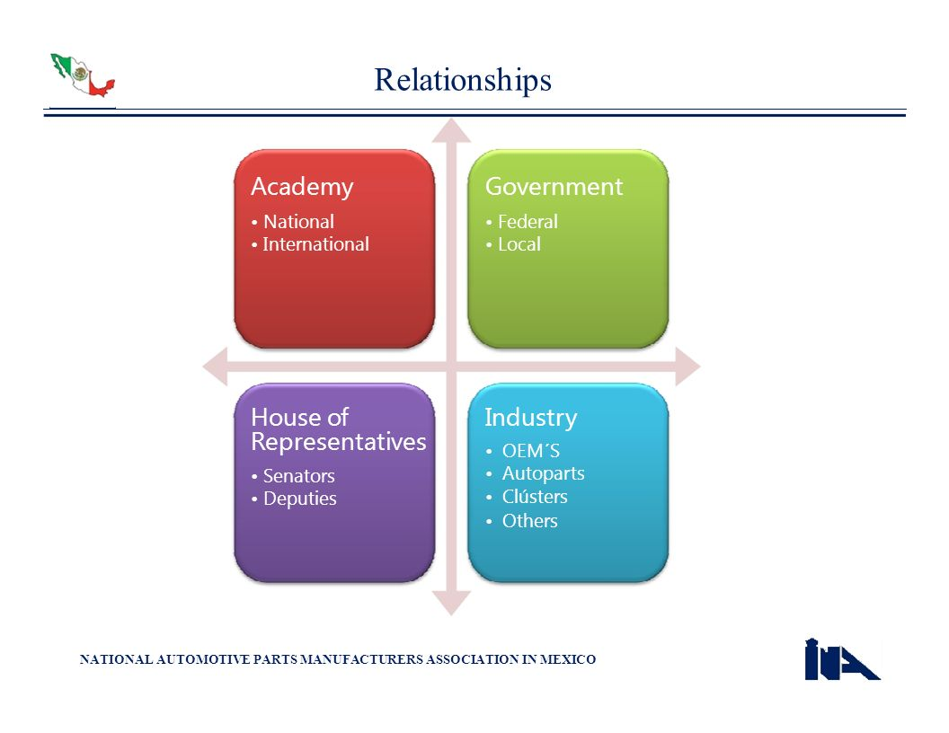 Relationships Academy House of Government Industry Representatives