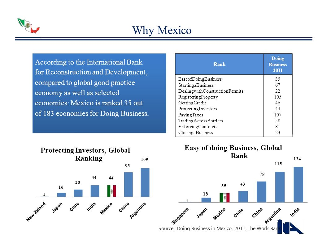 Why Mexico Ranking 134 115 93 18 1 According to the International Bank
