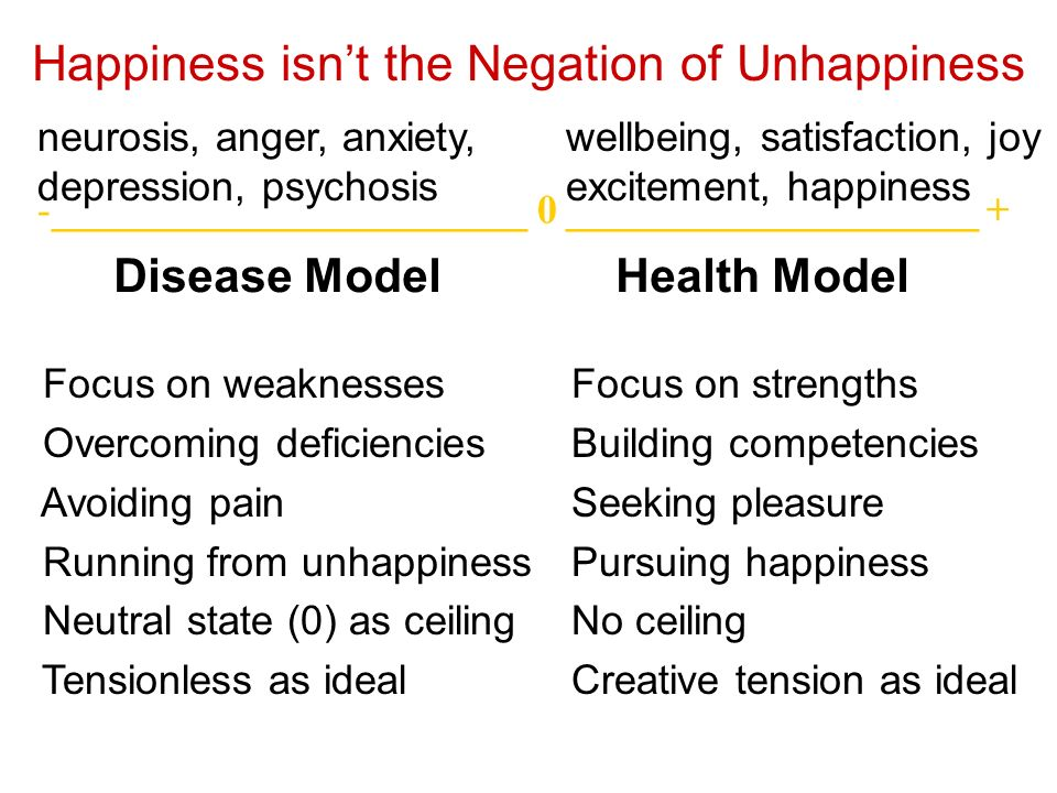 Happiness isn't the Negation of Unhappiness