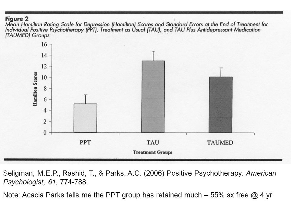 \\ Seligman, M.E.P., Rashid, T., & Parks, A.C. (2006) Positive Psychotherapy. American Psychologist, 61, 774-788.