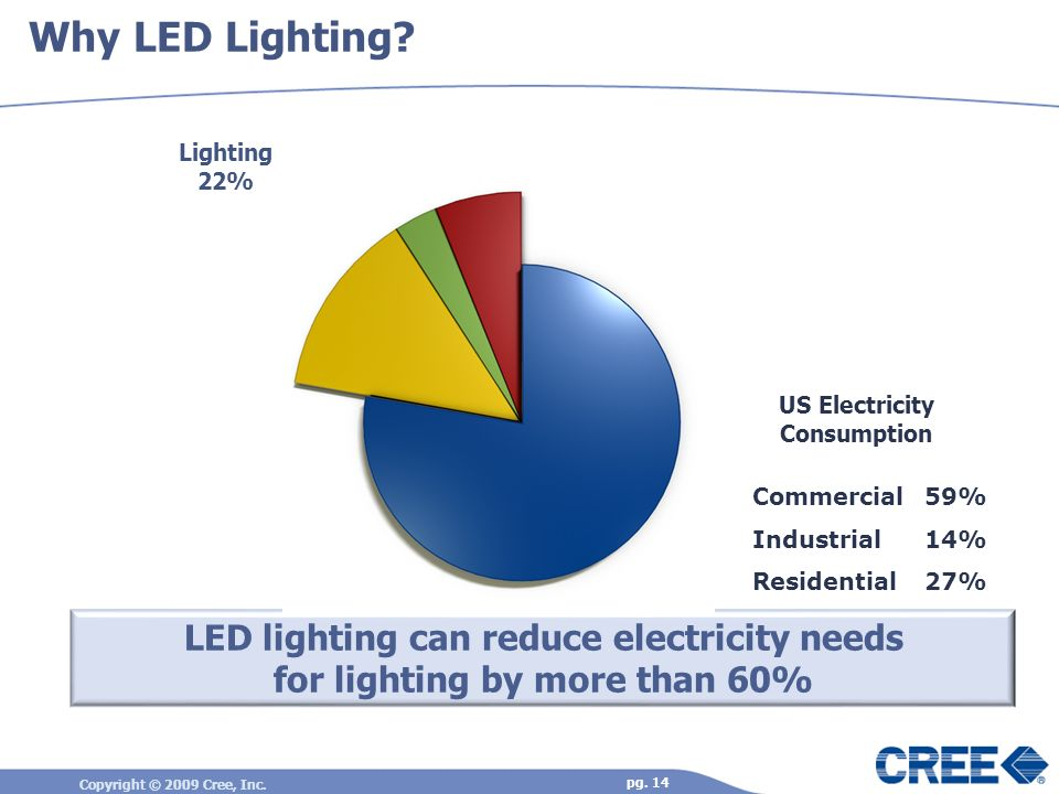 Why LED Lighting Lighting 22% US Electricity. Consumption. Commercial 59% Industrial 14% Residential 27%