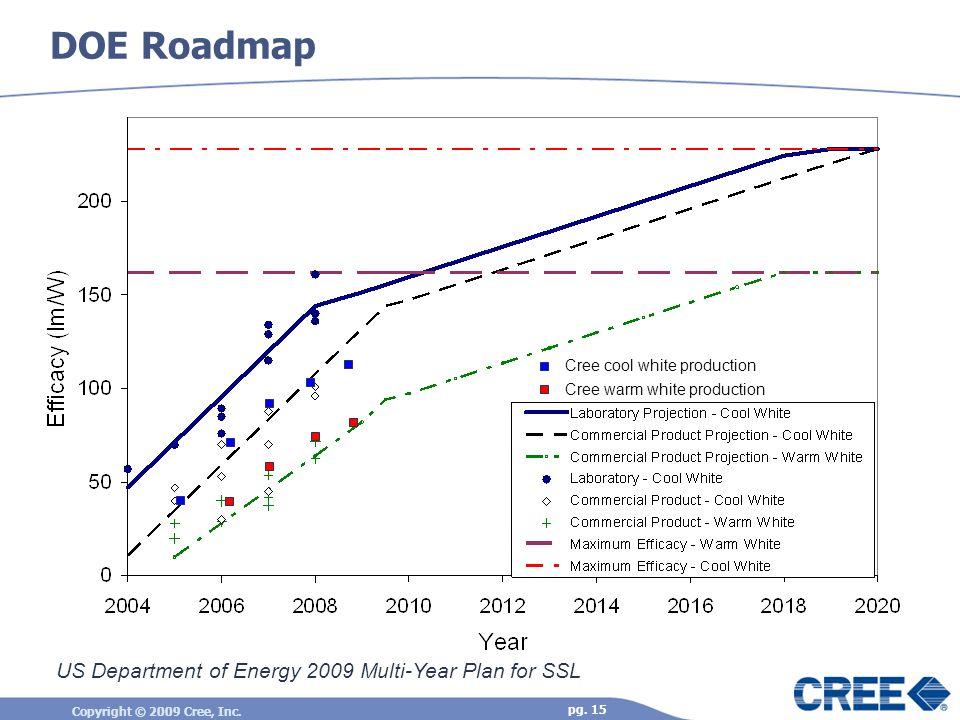 DOE Roadmap US Department of Energy 2009 Multi-Year Plan for SSL