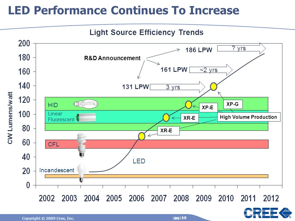 LED Performance Continues To Increase