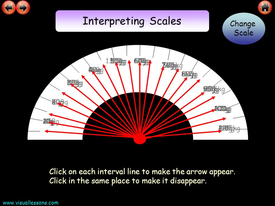 Interpreting Scales Change Scale