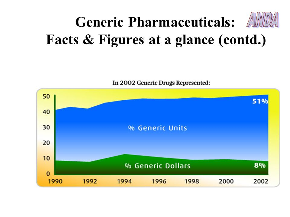 Generic Pharmaceuticals: Facts & Figures at a glance (contd.)