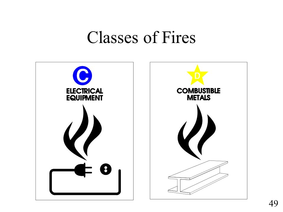 Classes of Fires Class C – danger from live electricity. GET POWER TURNED OFF.