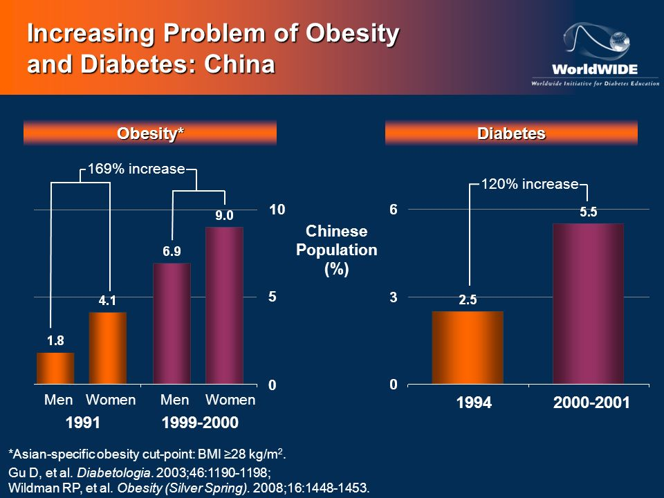 Increasing Problem of Obesity and Diabetes: China