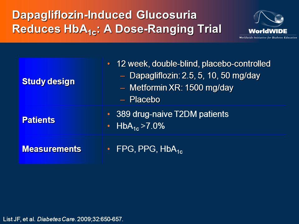 Dapagliflozin-Induced Glucosuria Reduces HbA1c: A Dose-Ranging Trial