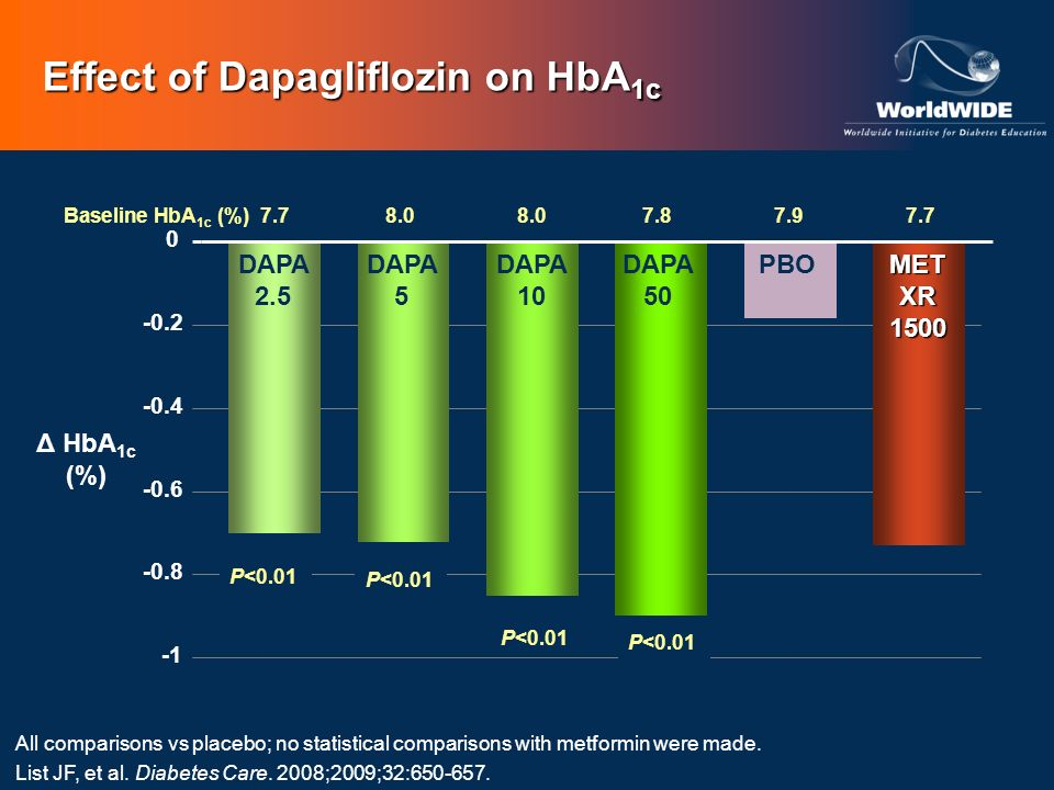 Effect of Dapagliflozin on HbA1c