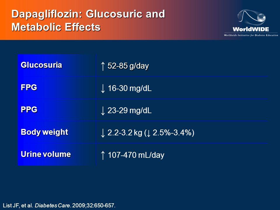 Dapagliflozin: Glucosuric and Metabolic Effects