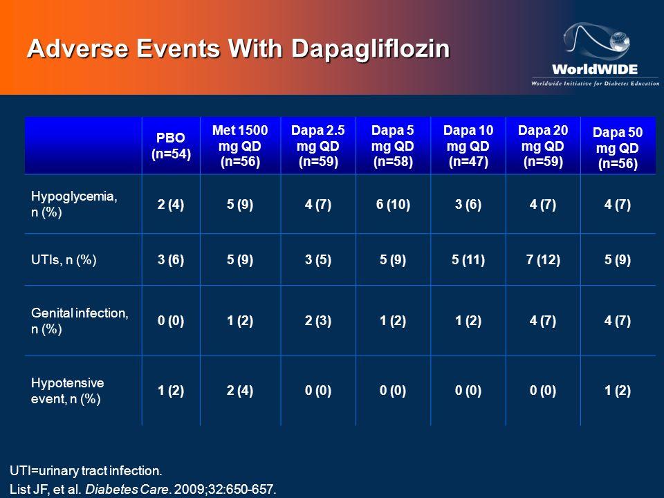 Adverse Events With Dapagliflozin